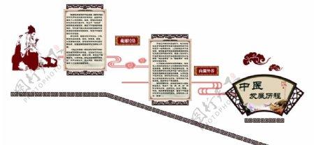 中医发展历程一图片