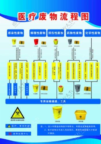 医疗废物流程图图片